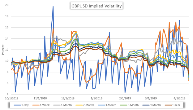 GBPUSD Currency Implied Volatility Price Chart Reactions to latest Brexit developments
