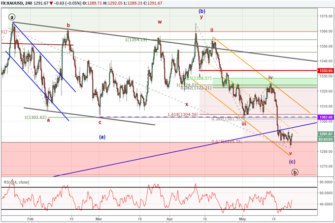 Gold price chart with Elliott Wave labels showing the potential for a rally back above $1365.