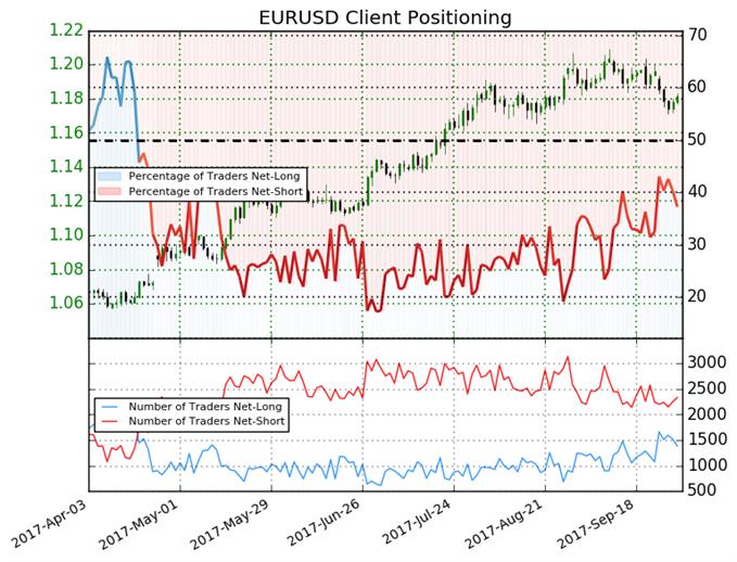 Euro Bias Mixed Heading into October, Q4'17