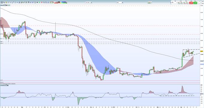 3 Charts to Follow: Crude Oil, Gold and Bitcoin (BTC) Price Analysis