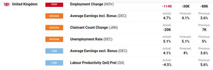 UK unemployment data.