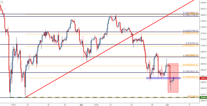 s&p 500 four hour chart