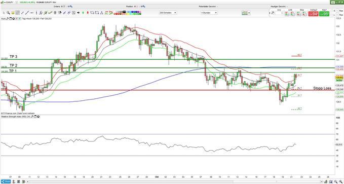 EUR/JPY: Euro könnte kurzfristig 113 Yen erreichen