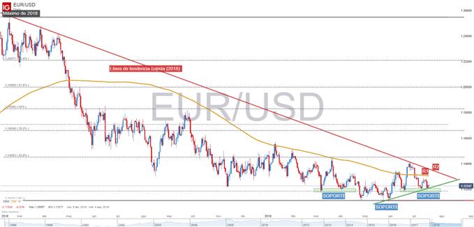 Análisis técnico EUR/USD
