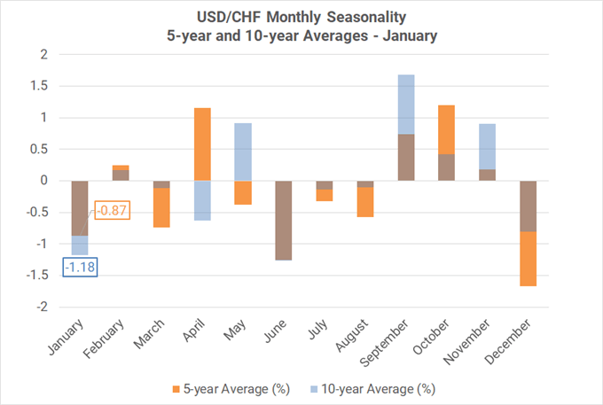 Monthly Forex Seasonality - January 2021: Start of Year Favors CAD, Gold Strength; USD Weakness