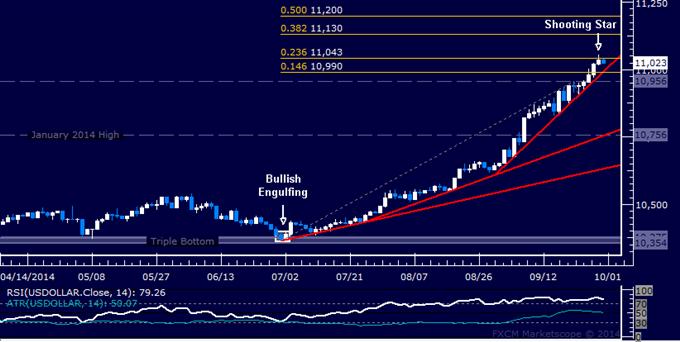 Gráfico del US Dollar advierte de un retroceso, SPX500 toca mínimo en 6 semanas