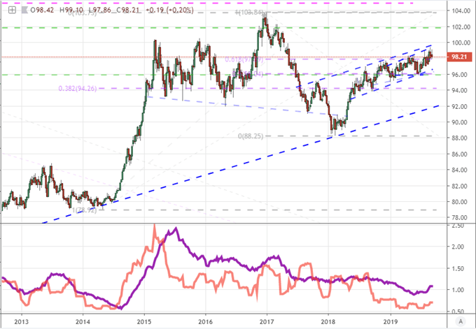 DXY us dollar price chart