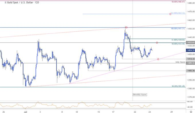 Gold Price Chart - XAU/USD 120min - GLD Technical Outlook