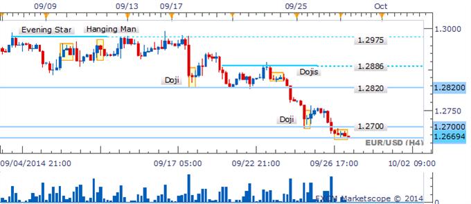 EUR/USD Puede extender las caídas en medio de ausencia de velas de reversión