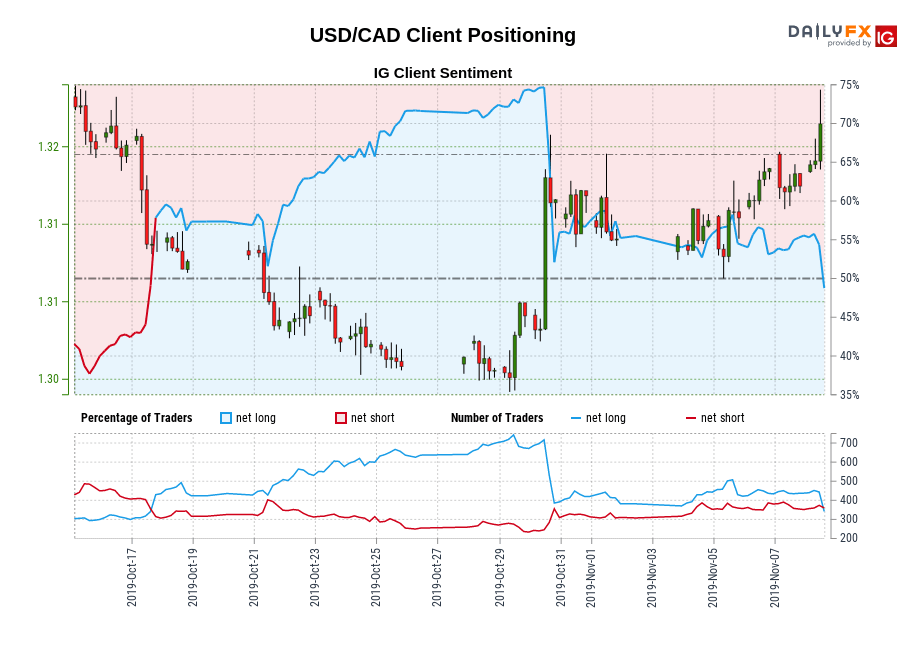 USD/CAD IG Client Sentiment: Our data shows traders are now net-short USD/CAD for the first time since Oct 17, 2019 when USD/CAD traded near 1.31.