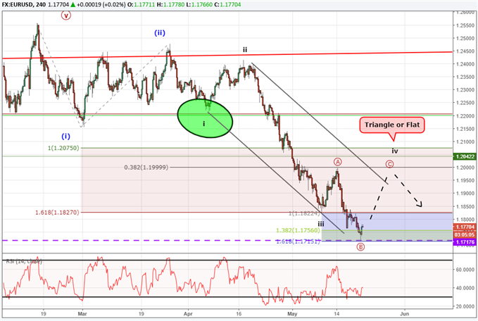 EURUSD price chart with Elliott Wave labels showing a corrective bounce higher within a down trend.