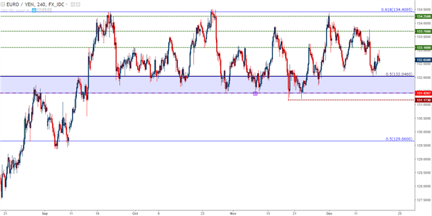 Year-End Price Action Setups in GBP/USD, EUR/JPY