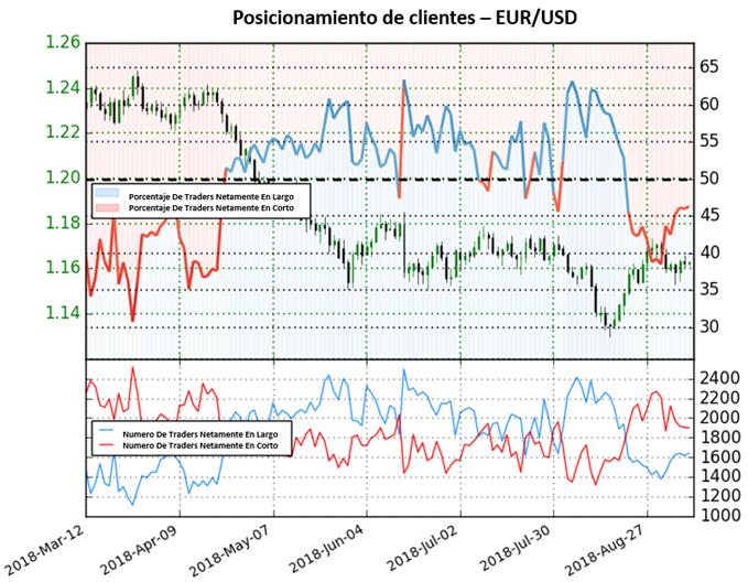 EUR/USD abandona perspectiva mixta y acumula posiciones en largo