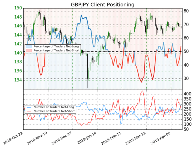 Next Brexit Steps to Prove Pivotal for EURGBP, GBPJPY, GBPUSD Prices