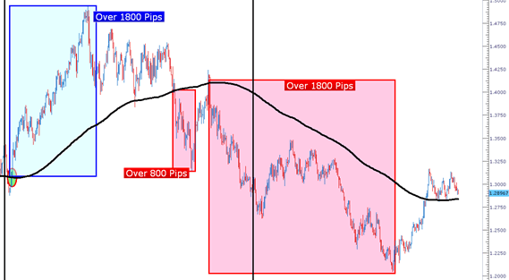 In strong forex trends, the price can trend for a long time after crossing the 200 day simple moving average.