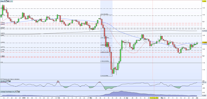 chart showing gbpusd daily price