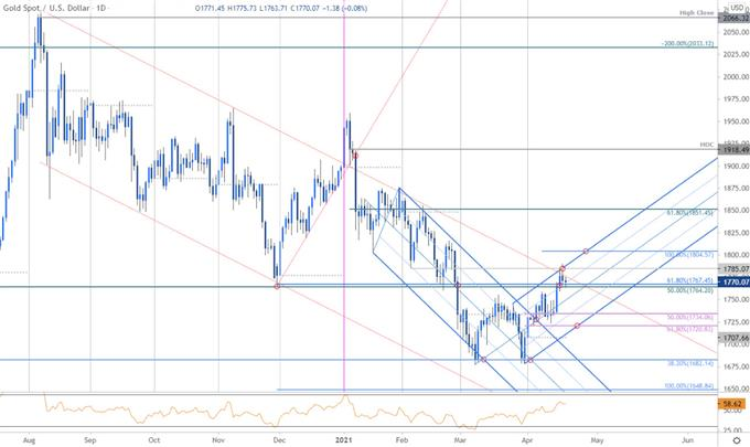 Gold Breakout Stalls at Trend Resistance