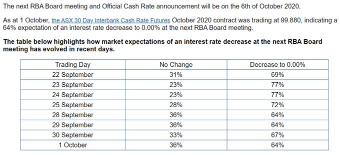RBA Yönetim Kurulu toplantı programı