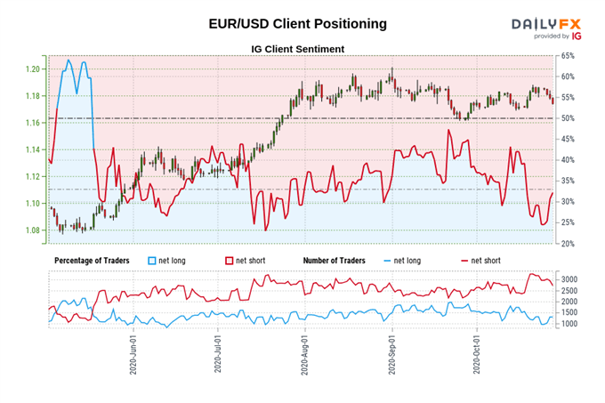 https://a.c-dn.net/b/3OLkLT/central-bank-watch-boe-ecb-fed-interest-rate-expectations-eur-gbp-dow-jones-positioning-october-28_body_Picture_12.png