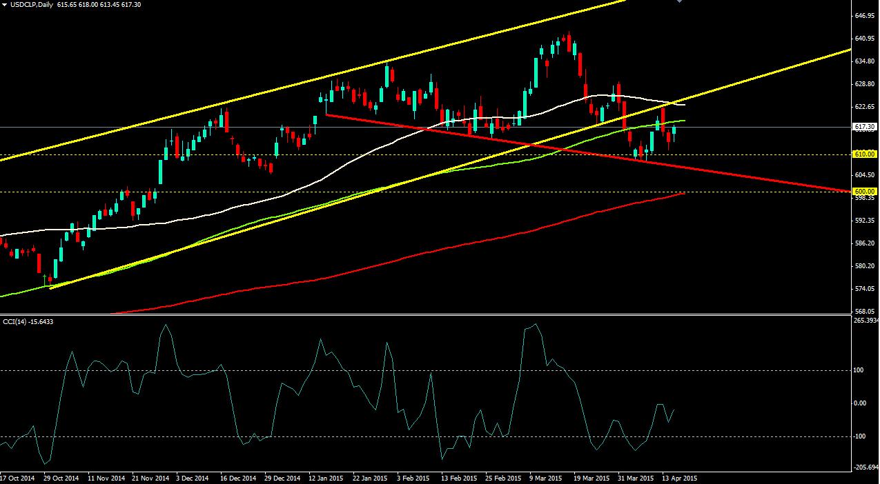 El USD/CLP se recupera y ofrece una oportunidad de Pullback en 618,8