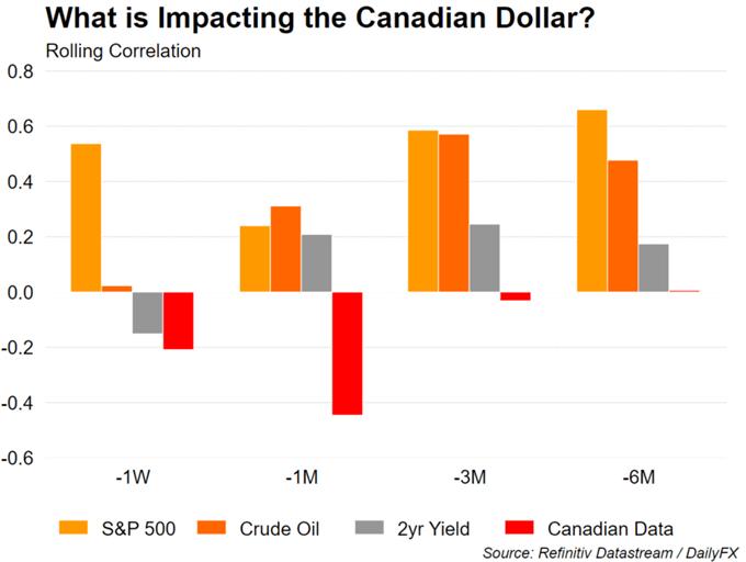 Prospek Dolar Kanada: Level Kunci USD / CAD, AUD / CAD yang Perlu Diperhatikan