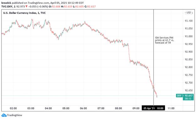 USD, USD Dollar, DXY, Dollar Index, USD Index, TradingView