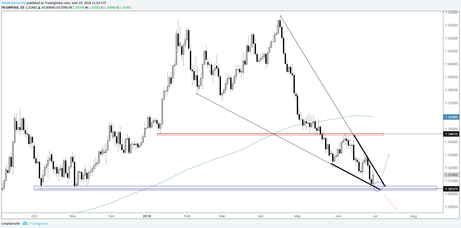 Gbp Usd Daily Chart Falling Wedge