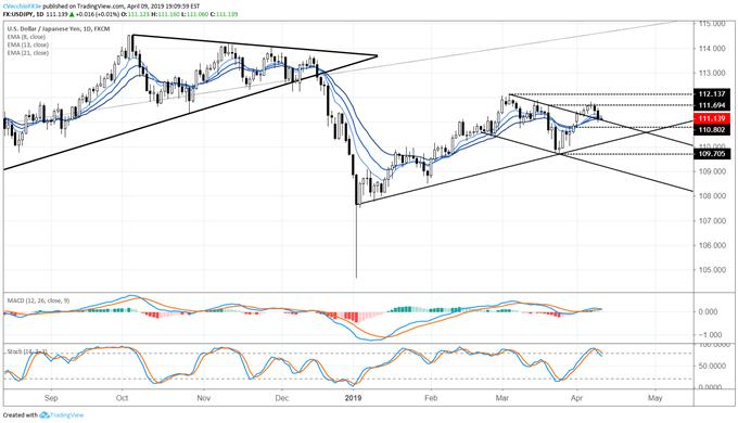 usdjpy price chart, usdjpy price forecast