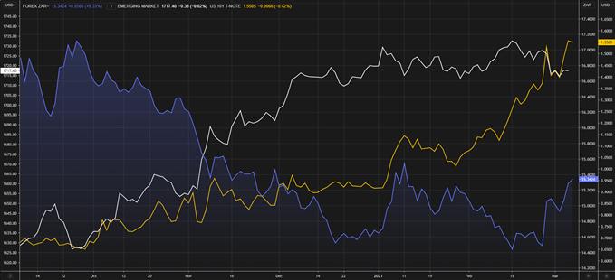 USD / ZAR vs T-NOTE 10 tahun AS vs indeks mata uang pasar berkembang MSCI