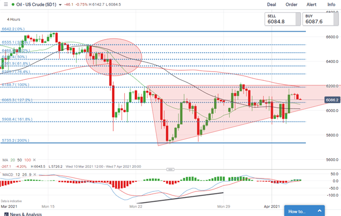 Gold, Crude Oil Price Outlook: Market Digests Strong NFP and Higher Yields