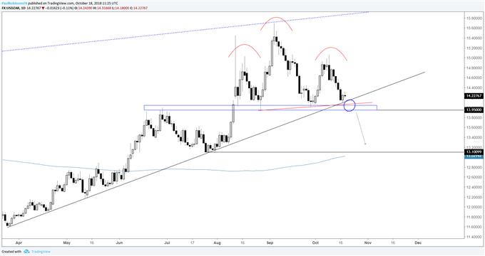 USD/ZAR-Chart zeigt ein zunehmend bärisches Bild
