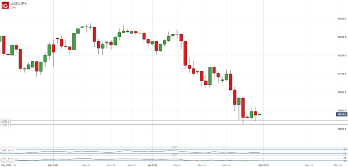 Japanese Yen Technical Analysis: USD/JPY Fall Halts Above Key Low