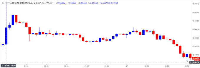 Image of nzdusd 5-minute chart