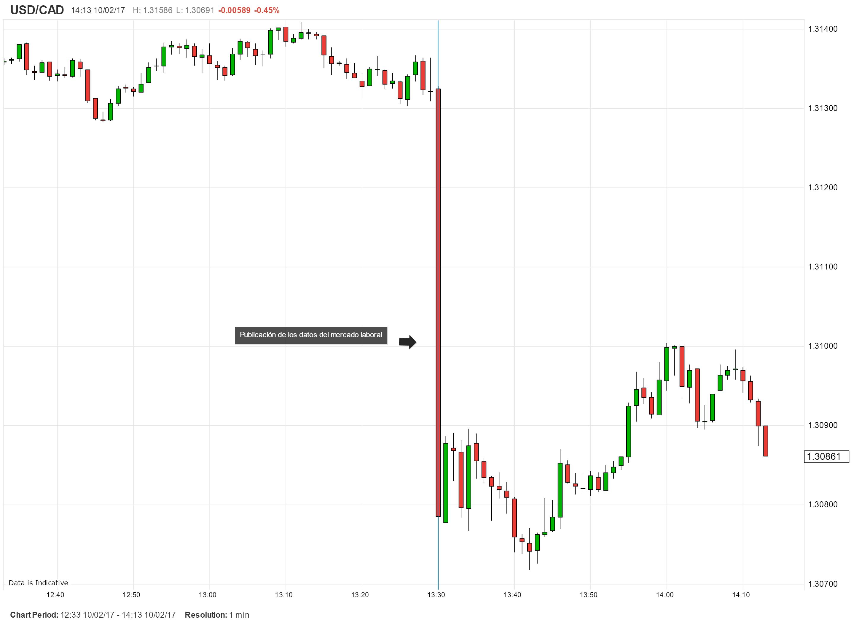 USD/CAD acelera su caída tras datos alentadores del mercado laboral canadiense