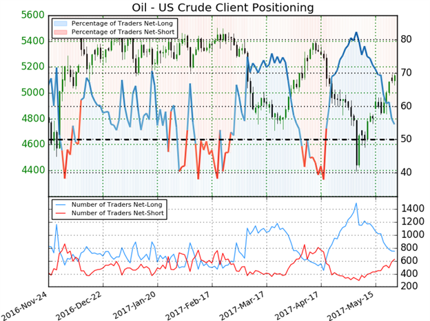 Crude Sentiment