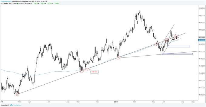 EUR/CAD-Chart-Triangulation spricht für einen Durchbruch nach unten
