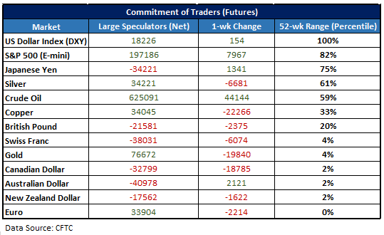 CFTC CoT stat table