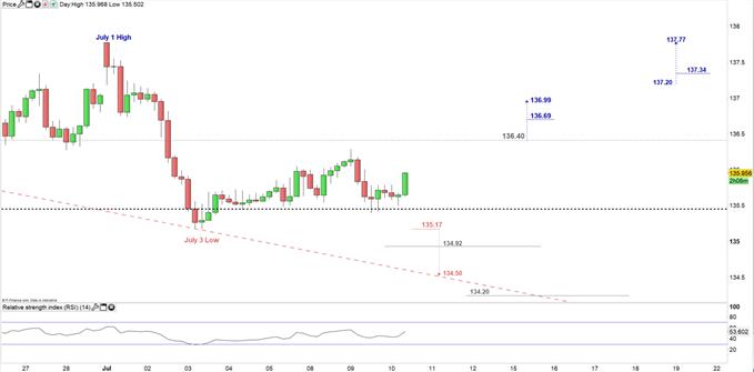 GBP/JPY price 4H Chart 10-07-19