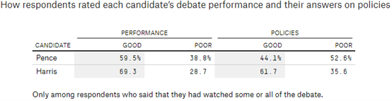 Nasdaq 100 a Key Resistance come Biden e Harris Surge nei sondaggi
