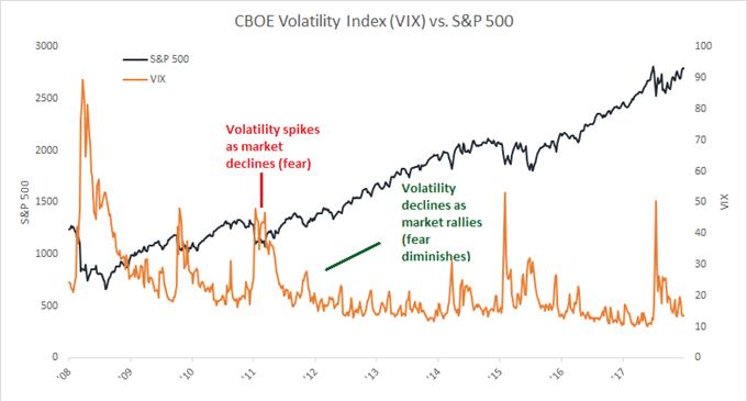 CBOE Volatility Index (VIX) vs. SP500