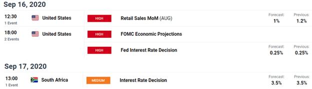 Güney Afrika Randı: USD / ZAR SARB Faiz Kararı Öncesinde Durdu