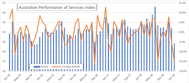 Australian Performance of Services Index Monthly Price Chart