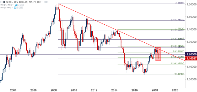 eurusd eur/usd monthly chart