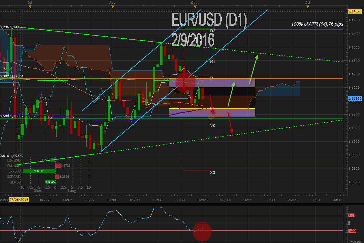 EUR / USD mantiene la presión bajo 1.1200 y corrige lo ganado tras el NFP ¿Adelantando la decisión de tipos del BCE?