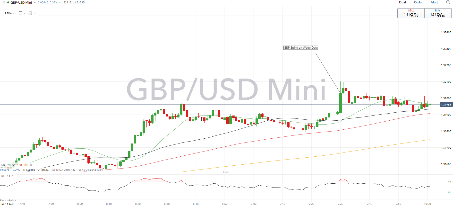 Gbpusd Boosted On Highest Wage Growth Since 2009