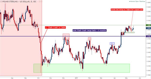 Analyse technique du GBP/USD : Le niveau 1.3000 inatteignable est en attente