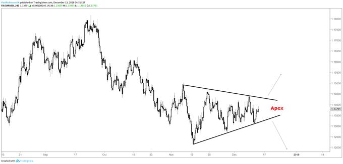 EUR/USD 4-hr chart (triangle near apex)