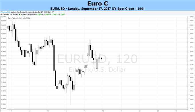 Euro orientiert sich vor den Bundestagswahlen an VPI- und PMI-Daten