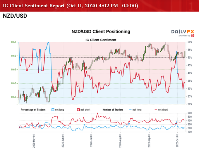 NZD/USD Weakness to Abate as RSI Breaks Out of Downward Trend