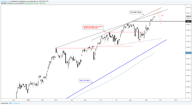 S&P 500 Bulls Undeterred by Hawkish Fed; Eyes on Slope Resistance